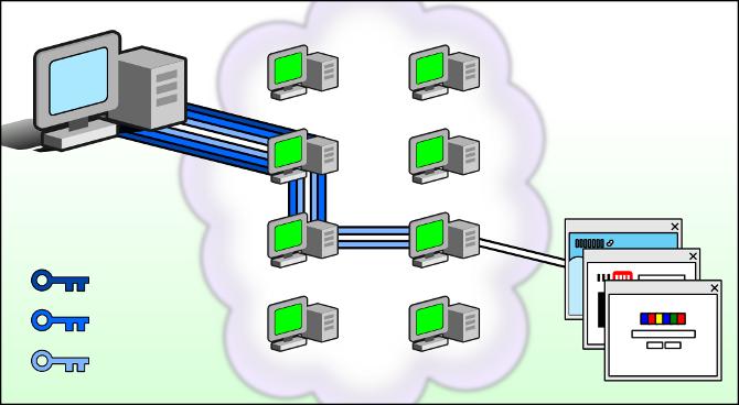 Funcionamiento Tor
