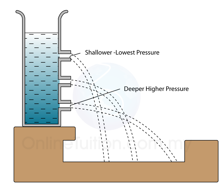 ocular pressure in physics The o level physics content here is equivalent to the physics required to obtain american high school diploma if this is too basic for you, you can read up on.