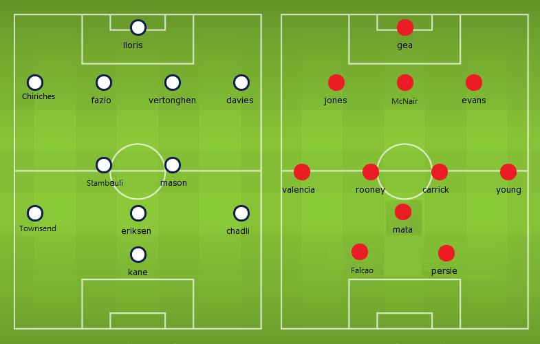 Confirmed Lineups: Tottenham vs Manchester United