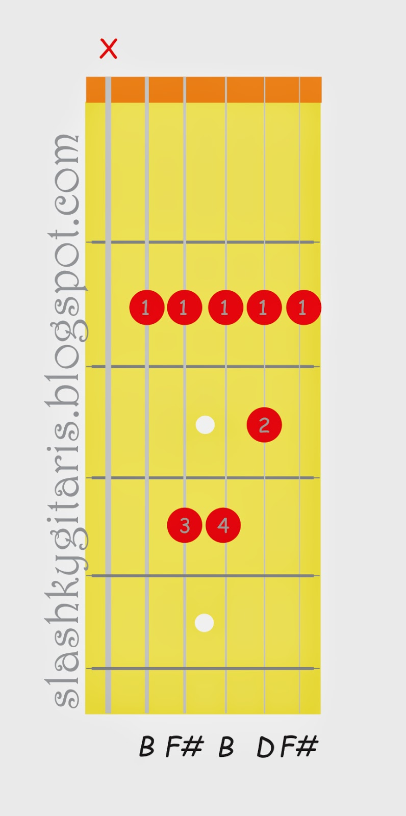 belajar chord gitar, belajar gitar, belajar gitar pemula, belajar kunci gitar, kunci B minor, kunci gitar,