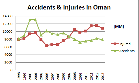 causes of car accidents in oman Avoiding 5 common reasons for car accidents  the five most common causes of auto accidents are a result of poor driving practices and bad decision making 1.