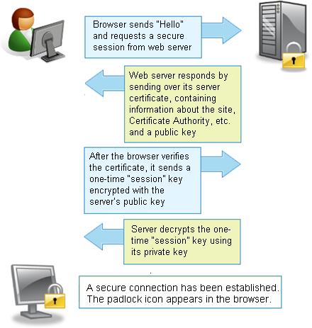 HTTP & HTTPS