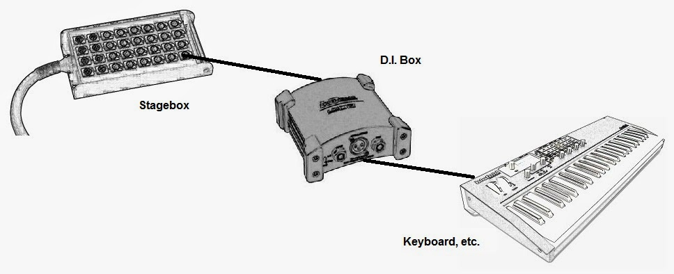 di box diagram