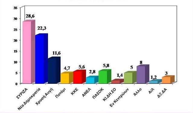 Δημοσκόπηση zougla.gr: Ραγδαία άνοδος της Χρυσής Αυγής μετά την μνημονιακή κωλοτούμπα του Σύριζα - 11,6% με τάσεις συνεχούς αύξησης