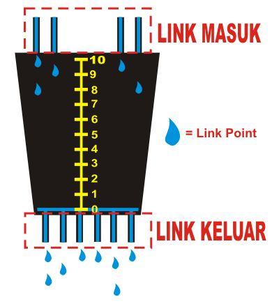Sistem Backlink