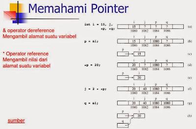 Memahami Pointer dalam Bahasa C