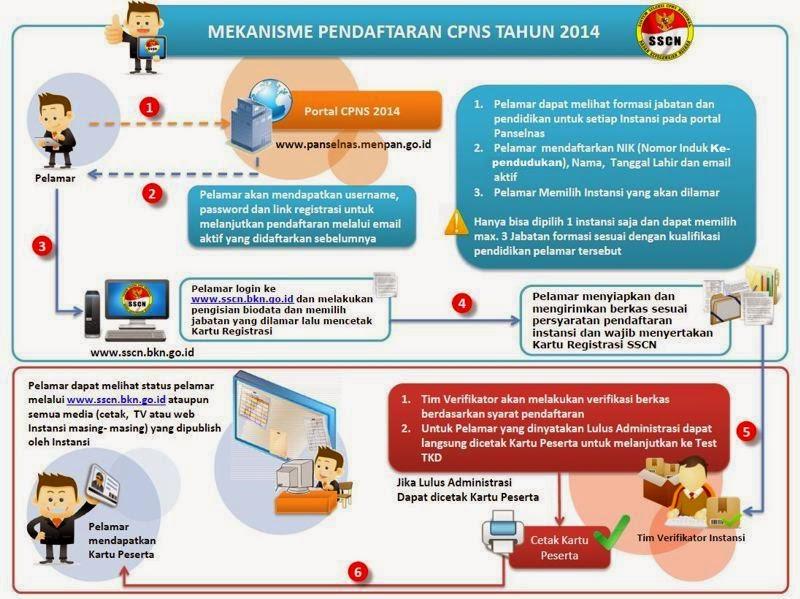 Inilah Alur Pendaftaran CPNS 2014