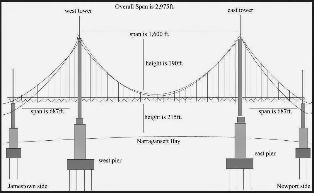 Engr1304 fea bridges choose a large bridge to re create and do a stress analysis on your recreation will not be exact but you should use the general form dimensions of an ccuart Choice Image