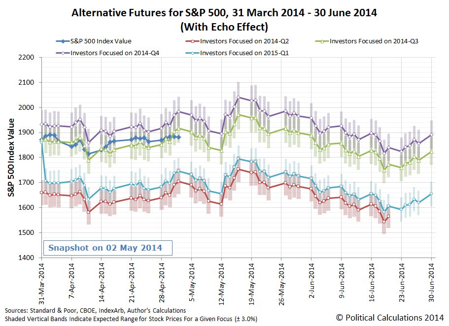 Alternative Futures for S&P 500, 31 March 2014 - 30 June 2014 (With Echo Effect), Snapshot on 2014-05-02