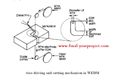 wire cut edm thesis The essence of using wire edm for production jobs is the ability to complete one cut, sever the wire, move to a new position over the next start hole, thread the wire through the start hole and resume cutting.