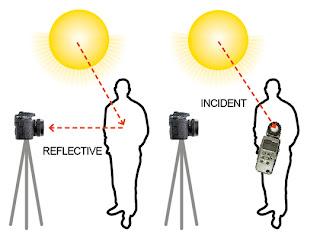contoh proses reflective metering pada kamera analog