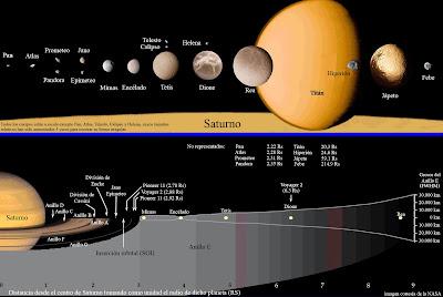 Mapa del sistema de satélites y anillos de Saturno