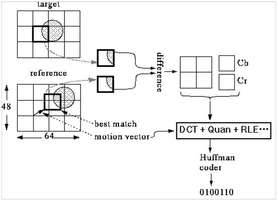 Inter-frame (P-frame) Coding
