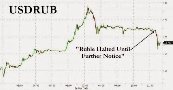 The Russian Ruble Is Hereby Halted Until Further Notice