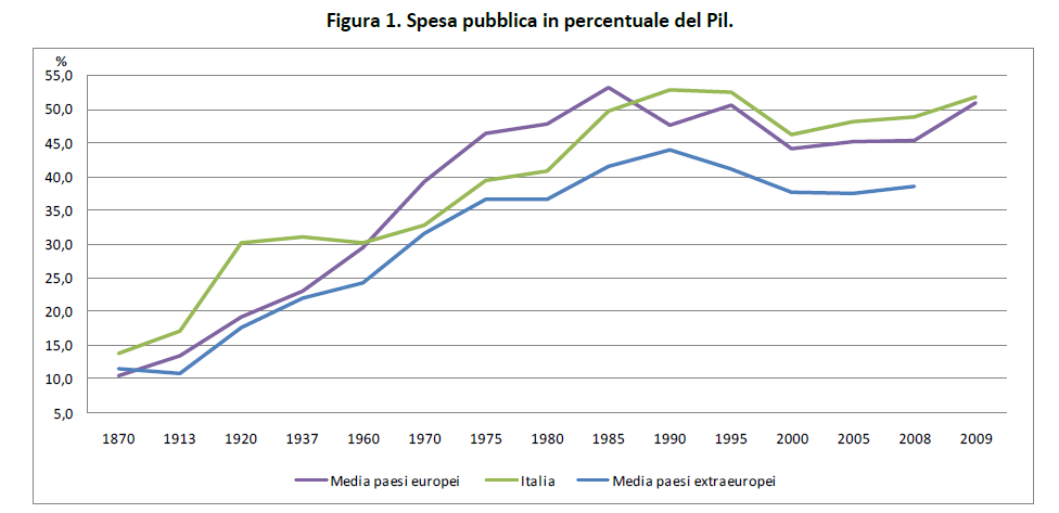 http://2.bp.blogspot.com/-CudlxFOfMfk/U1ZRGCV8anI/AAAAAAAAM7Y/6Buuqi1Ay1I/s1600/spesa-pubblica-italia-storico.png