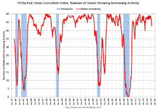 Philly Fed: State Coincident Indexes increased in 40 states in April