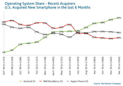 clicca per ingrandire il grafico relativo al Mobile & Smartphone trends negli Usa