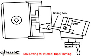 Tool Setting for Internal Taper Turning