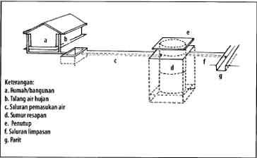 Konstruksi sumur resapan dari hong