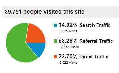 tingkat trafik untuk blog
