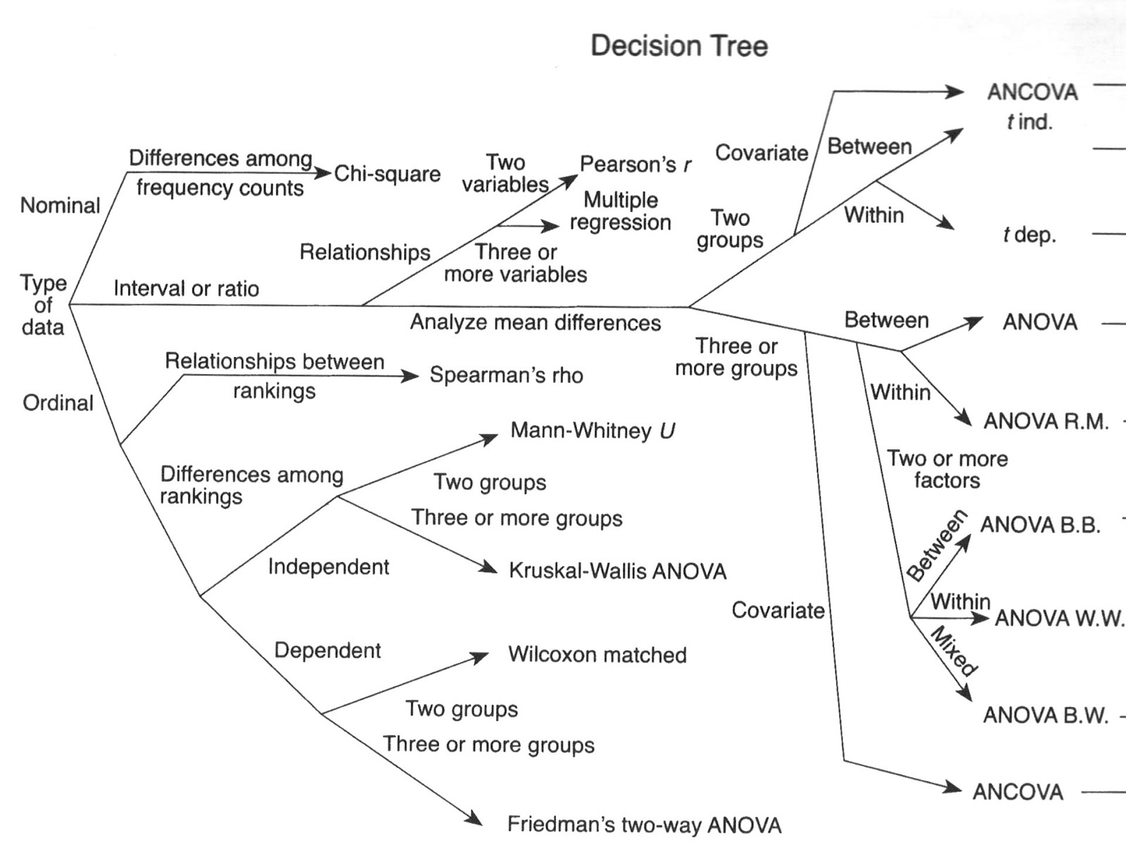 online decision tree maker workflow samples netflix error