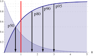 Adding Percentiles to PDQ