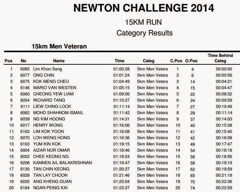 Penonton: Newton Challenge 2014 - Check Your Result
