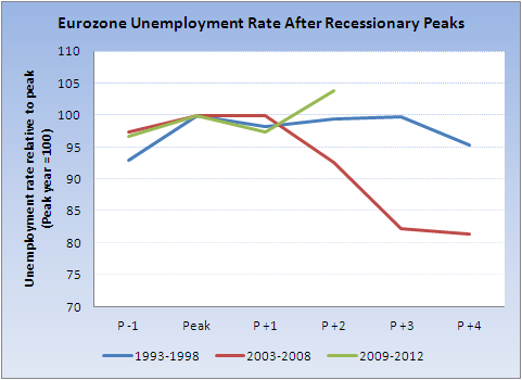 The Street Light: Eurozone Unemployment and the Recession ...