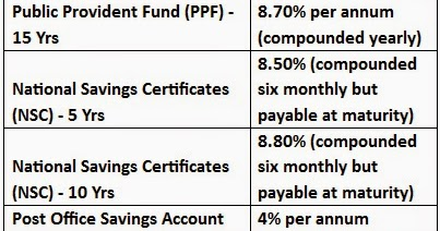 Fy 2014 15 what are the current interest rates of ppf nsc post office schemes finance - Post office savings rates ...