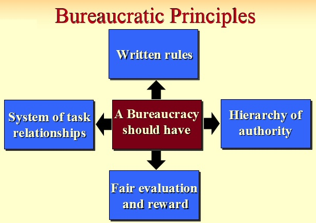 weber s principles of bureaucracy Bureaucracy management theory j mtengezo (mph, bsc,  – founded by max weber 1864-1920  personal characteristics and leader's.