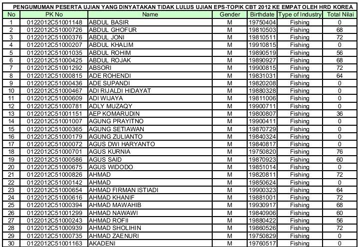 hasil tes cbt 4 2012