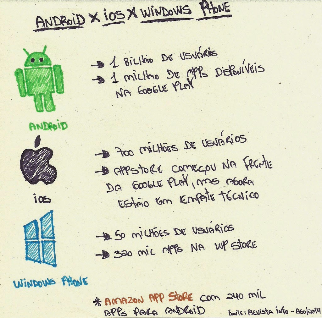 uso android ios windows phone sistema aplicativos