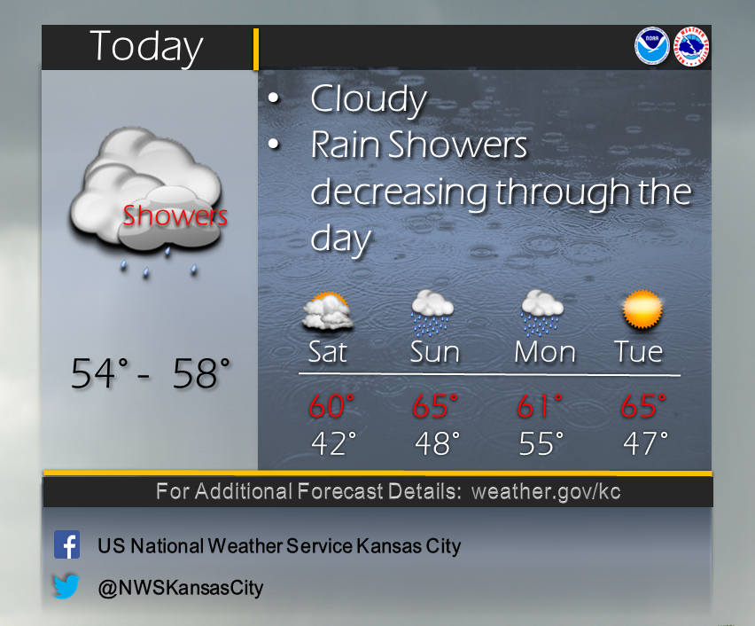 Mid America Live Weather Update Rain Showers Decreasing Through The Day