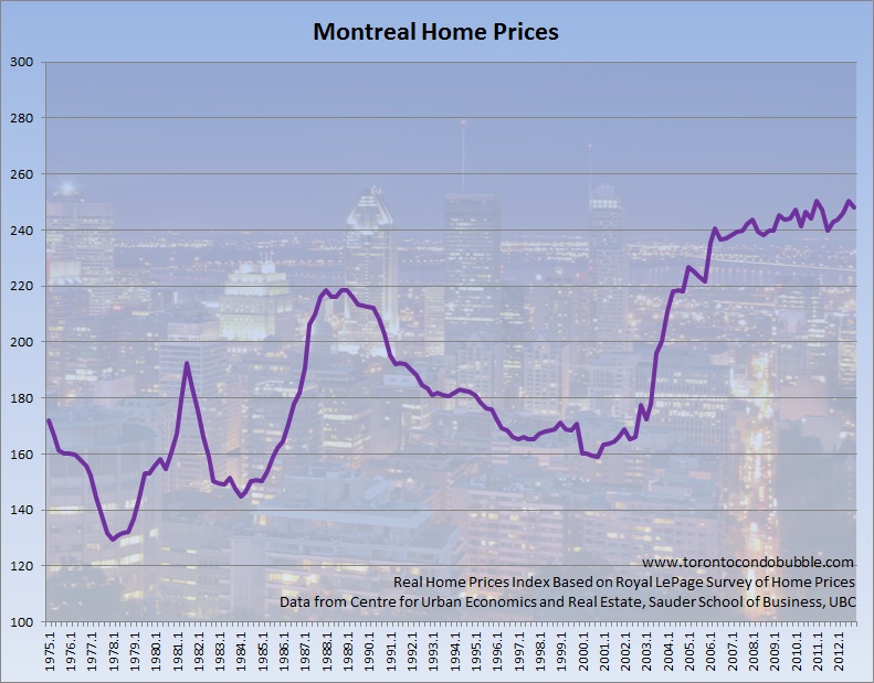 montreal home prices adjusted for inflation graph