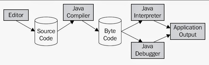 how to create,compile and run a Java applications, what are different steps for developing a java application, java app development, java computing, how to develop a java application project, java compiler, java interpreter, java debugger, java editor, applications development using java process, java code editing, java custom applications development, java debugging, java learning, java education, java tutorials,