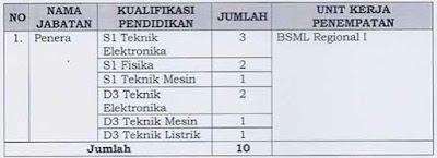 Formasi CPNS Kemendag 2012 Penempatan Medan