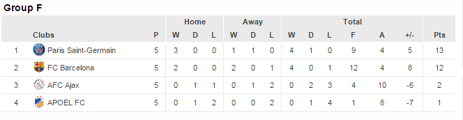 group f standings ucl