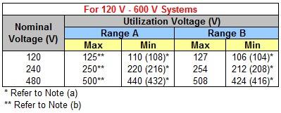 ANSI C84.1-2006 Utilization Voltage Range