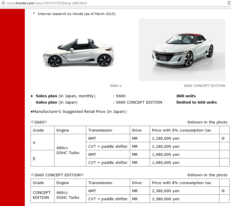 Yureni Noshika's new motor car Honda S660's price