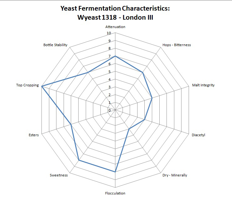 an analysis of the characteristics of yeast About pombe this part of our website tells you about the biology of fission yeast, why we study it, and some aspects of fission yeast biology that we find particular.