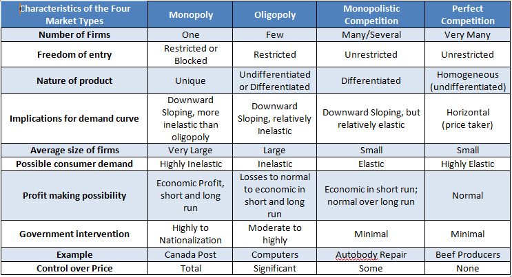 perfect competition and market structure Based on these characteristics, economists have identified four basic market  structures: perfect competition, monopoly, oligopoly, and monopolistic  competition.