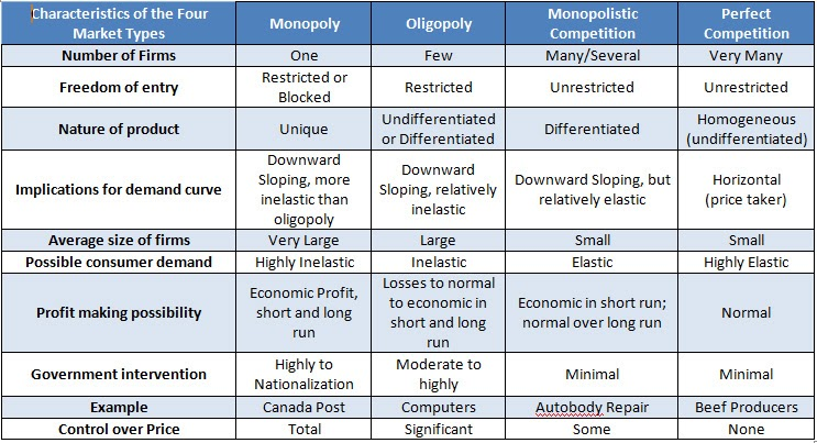 comparing the benefits of a competitive market over a monopoly Introduction to monopolistic competition and oligopoly perfect competition and monopoly are at opposite ends of the competition spectrum a perfectly competitive market has many firms selling identical products, who all act as price takers in the face of the competition.