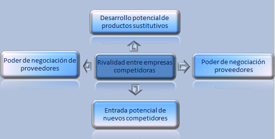 Marketing estrategia e inovaci n las 5 fuerzas de porter for W de porter ortodoncia