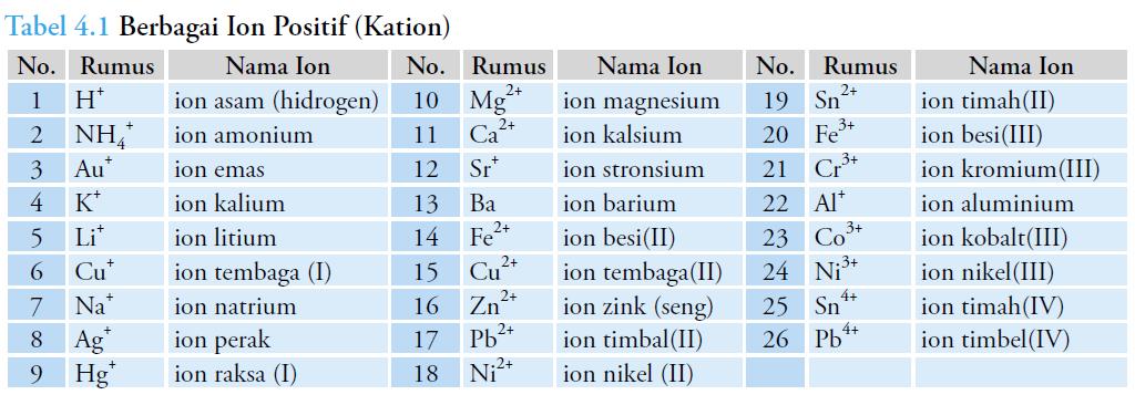 daftar nema ion positif kation