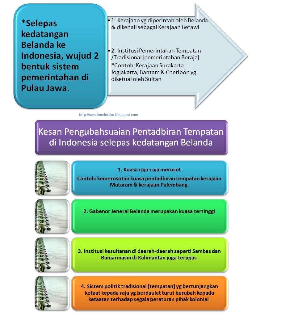 Blog Sejarah STPM Baharu: Semekar Cintaku : Pengubahsuaian Dalam ...