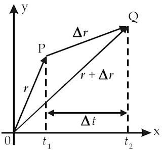 Sebuah benda berpindah secara linear dari titik P ke titik Q.