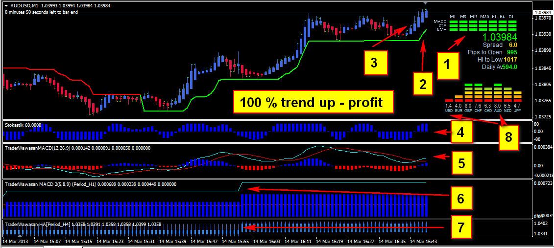 Indicator forex jitu pasti profit sharing