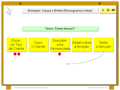 Exemplo Diagrama Causa Efeito Brainstorming Fluxograma Linear Sistema