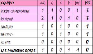 Tabla de Posiciones - Segunda Ronda - Zona SD3