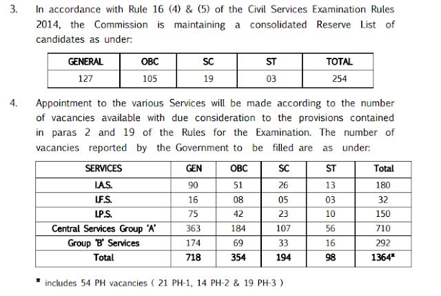 UPSC IAS RESULT 2014-CIVIL SERVICES EXAM RESULT 2014-2015